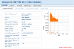 Janashakthi Limited Acquisition of 21.32% of Dunamis Capital PLC