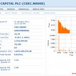 Dunamis Capital PLC