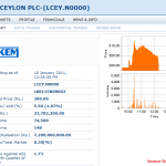LANKEM CEYLON PLC[LCEY]