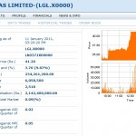 Laugfs Gas Limited Non Voting share [LGL.X.0000]