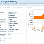 PC House PLC market on 03.11.2011
