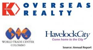 Overseas Reality (Ceylon) PLC