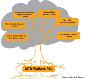 MTD Walker PLC Subsidiaies