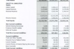 Asian Hotels & Properties PLC released Interim Financial Statements 30th June 2011