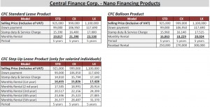 Central Finance TATA nano Leasing Options in Srilanka