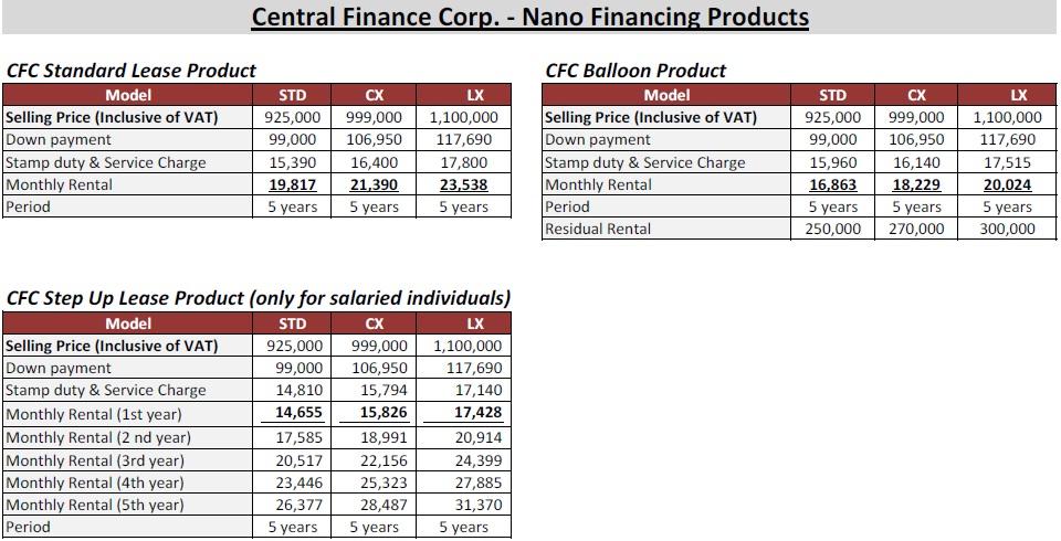 Leasing rates in sri lanka. Merchant bank of sri lanka & finance.