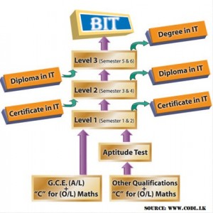 Bachelor of Information Technology (BIT) At University of Moratuwa