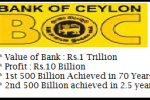 Trillion valued Businesses in Srilanka – Bank of Ceylon