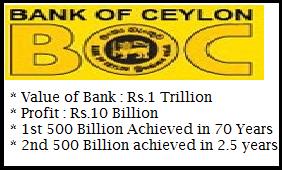 Bank of Ceylon Balance Sheet - Trillion valued Businesses in Srilanka