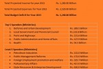 Srilanka Government Budget Proposal 2013 – Quick Overview