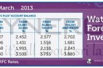 Commercial Bank March 2013 Foreign Currency Interest rate table
