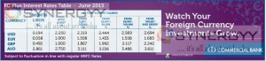 FC Plus Interest rate for June 2013 by Commercial Bank