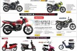 TVS Motor Cycle Prices in Sri Lanka – Updated on July 2013