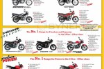 Bajaj Motor Cycle Prices in Sri Lanka – August 2013