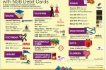 NSB Debit Card Promotion – from July to August 2015