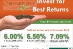 Amana Bank Highest Profit Sharing (Interest) percentage for Term Investment Accounts