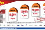 Fixed Deposits Interest Rate of Melsta Regal Finance Ltd
