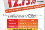 Cargills Bank Fixed Deposits Interest Rate