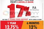 Highest Interest rate for 5 Years Fixed Deposits from Cargills Bank
